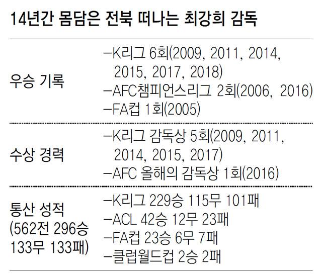 '봉동이장' 뜨거운 이별… 전북 최강