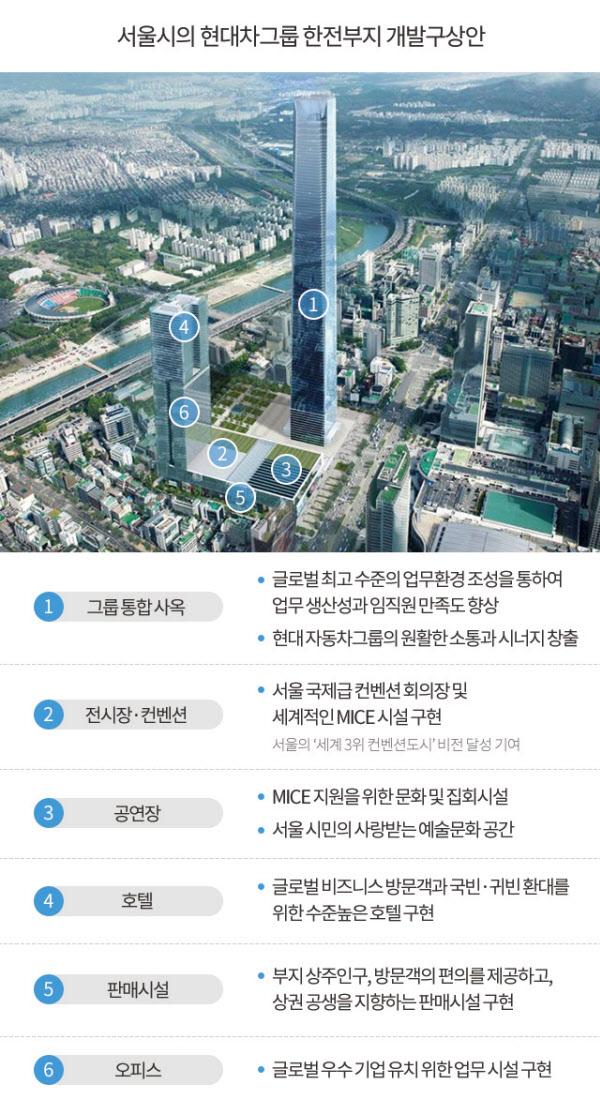 """""""현대차 신사옥(GBC) 한국 최고층"""