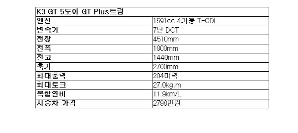 [시승기]K3 GT..리틀 스팅어라