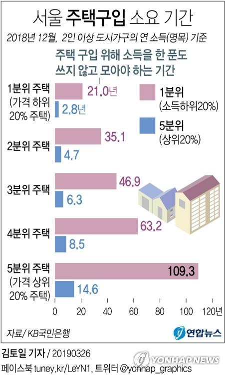 """""""저소득층 서울 저가주택 사려면 '한"""