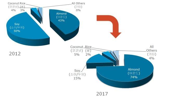 [표=아몬드밀크의 미국 시장 점유율 변화/출처: IRI ]