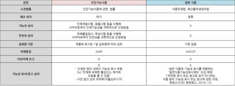 한국건강기능식품협회 제공
