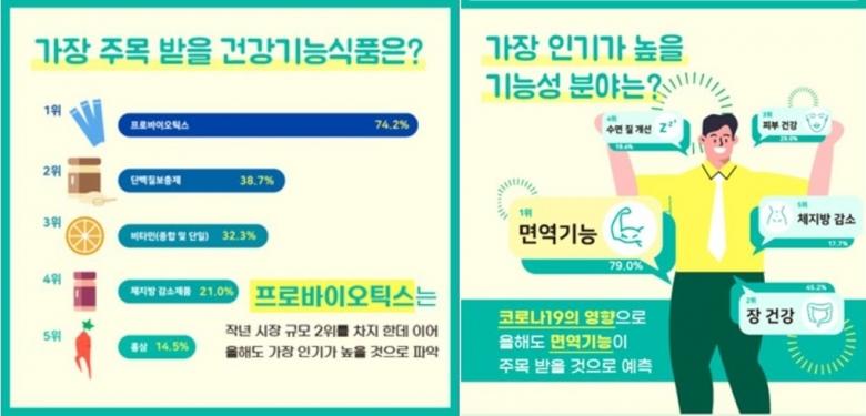 사진=한국건강기능식품협회