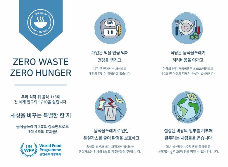 WFP의 '제로웨이스트, 제로헝거 캠페인'[WFP 제공]