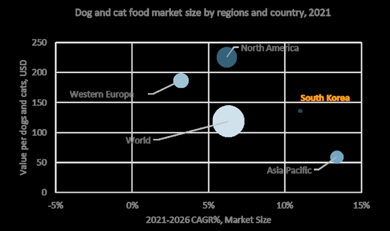 2021 강아지·고양이 마리당 펫푸드 예상 소비액 – 주요 대륙 및 한국 (판매액 기준), 표 내 동그라미 크기는 시장규모로, 시장규모가 클수록 그 크기가 큼.[유로모니터 제공]